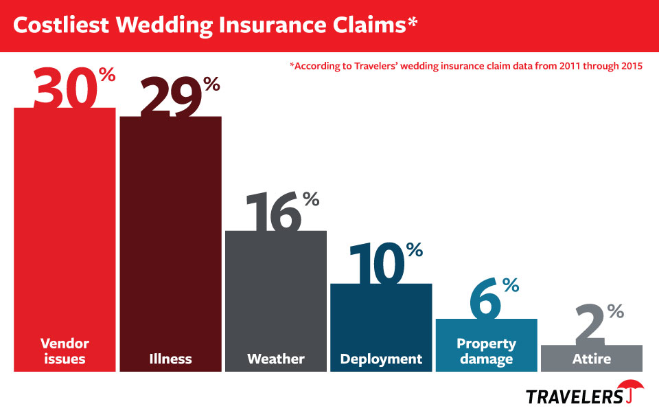top wedding insurance claims