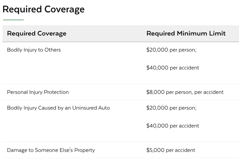 Require Massachusetts Auto Insuance Coverage